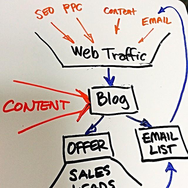 kommunikationsplan sociala medier exempel