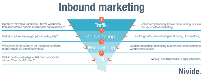 vad är inbound marketing